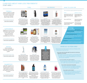 Hair loss treatments infographic