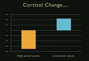Reduce cortisol levels