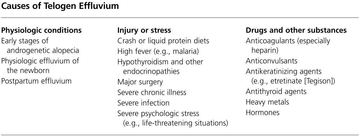 Causes of tellogum efflum