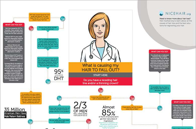 Hair loss solutions infographic