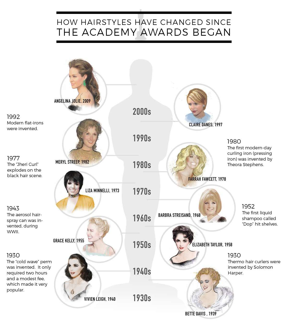 Oscars iconic hairstyles infographic